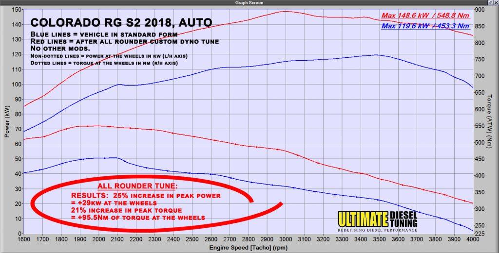 RODEO RA – Ultimate Diesel Tuning