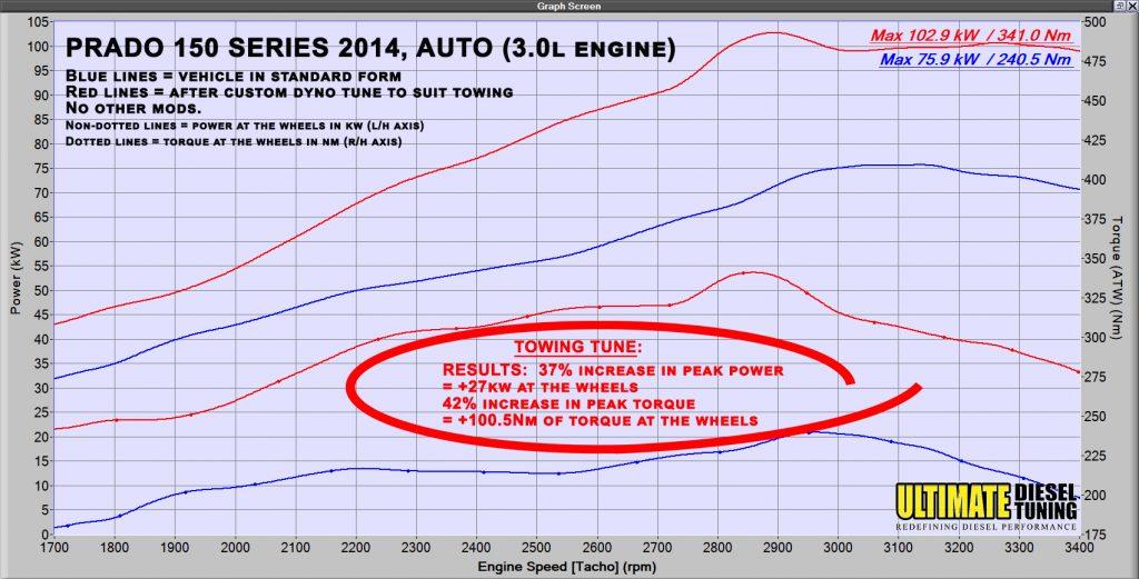 LANDCRUISER PRADO 150 SERIES – Ultimate Diesel Tuning
